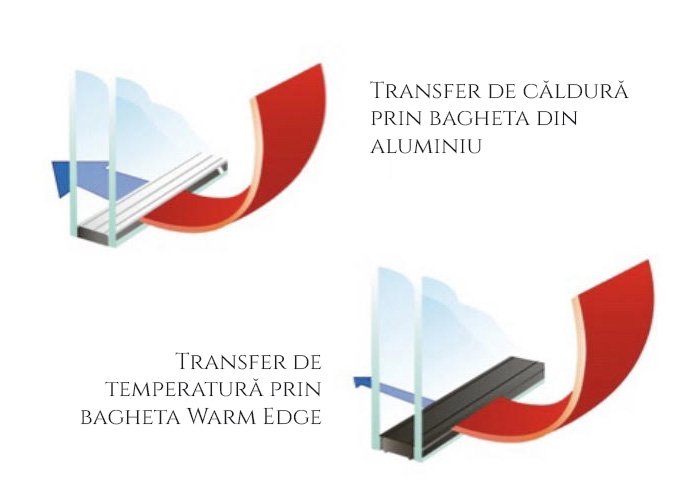 Transfer de căldură prin bagheta din aluminiu